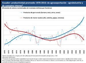Estephan daza  - junio 2015 productividad exportacion promedio