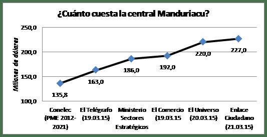 Villavicencio graf 1