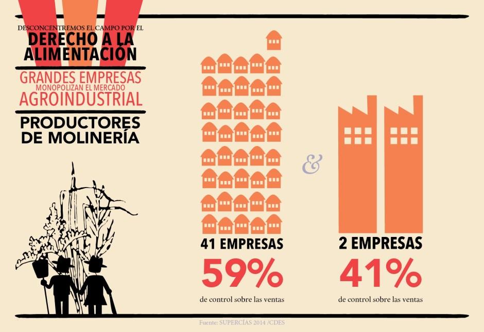 CDES_infografías_Agroindustria_Blog2-1