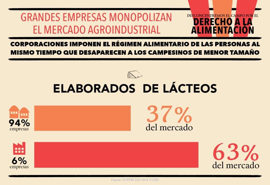 CDES_infografías_Agroindustria_Blog3