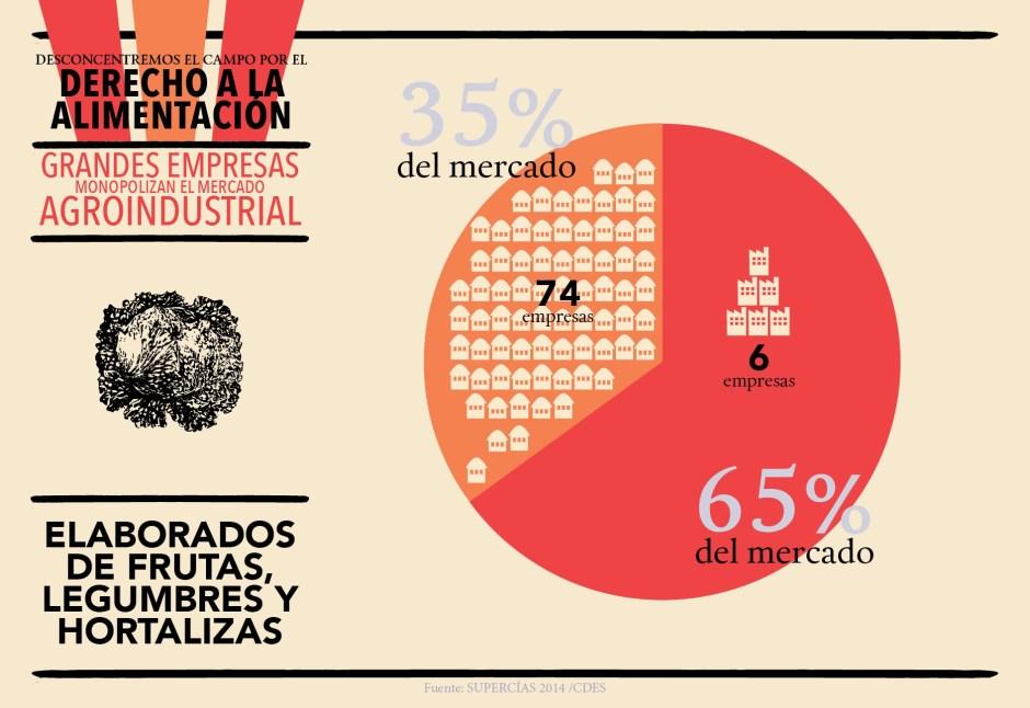 CDES_infografías_Agroindustria_Blog5