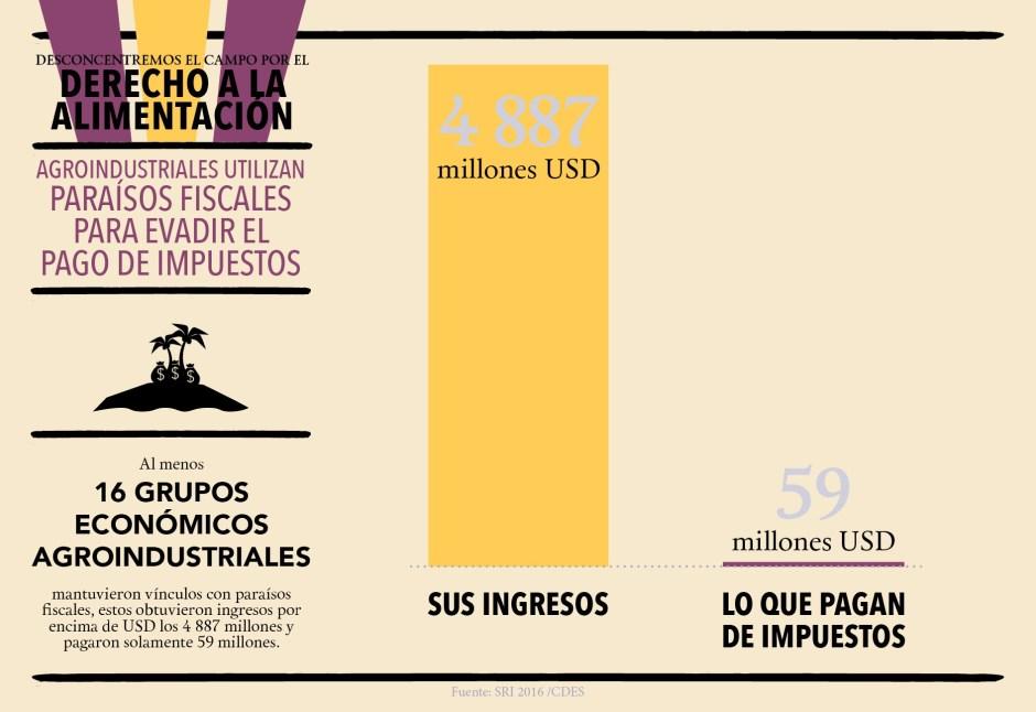 CDES_infografías_Paraisos_Web2