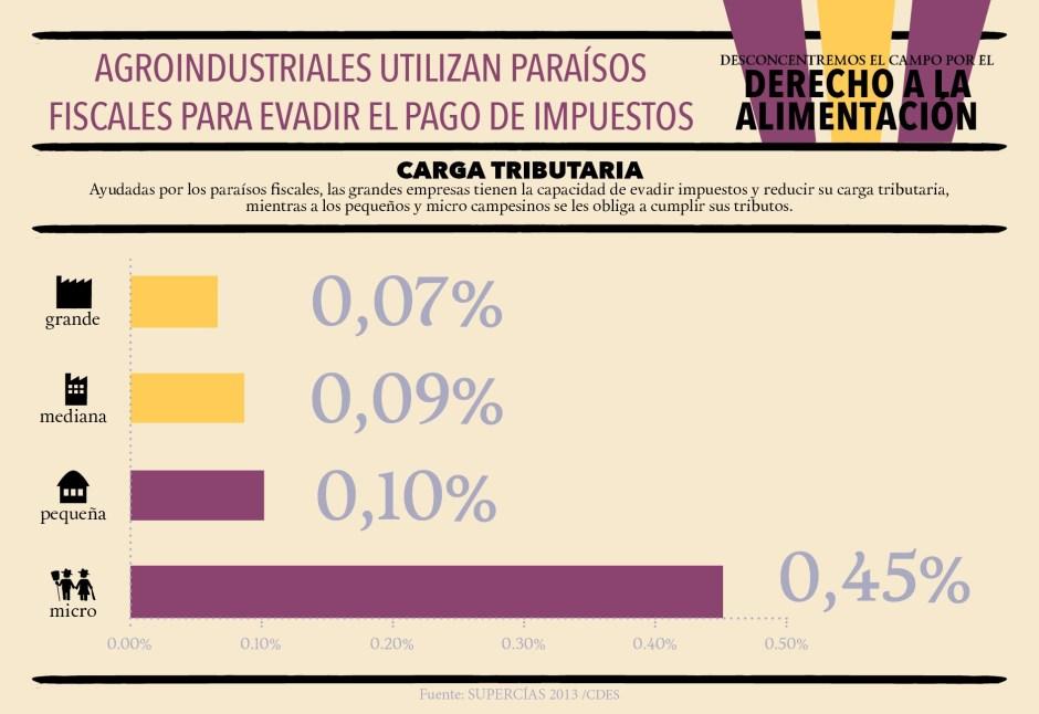 CDES_infografías_Paraisos_Web3